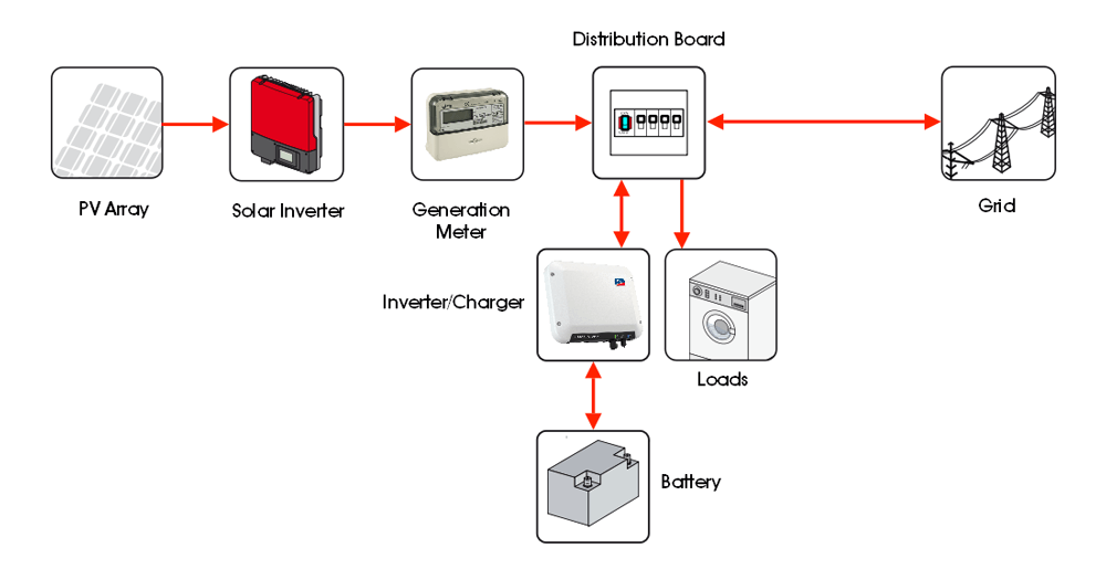 AC Battery Storage System